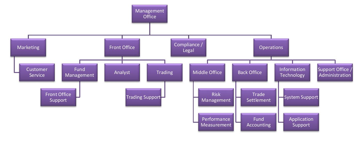 Options trading organization