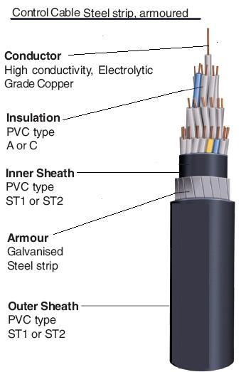 Types Of Wiring Cables : Electrical engineering interview topics cable types