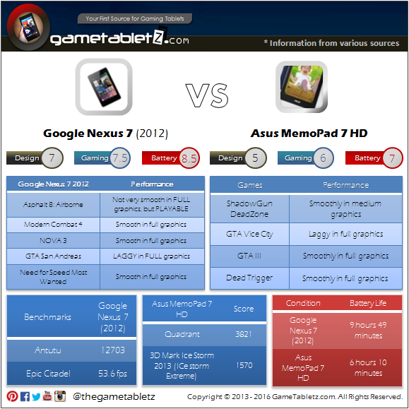 Google Nexus 7 (2012) VS Asus MemoPad 7 HD benchmarks and gaming performance