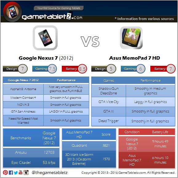 Google Nexus 7 (2012) VS Asus MemoPad 7 HD benchmarks and gaming performance