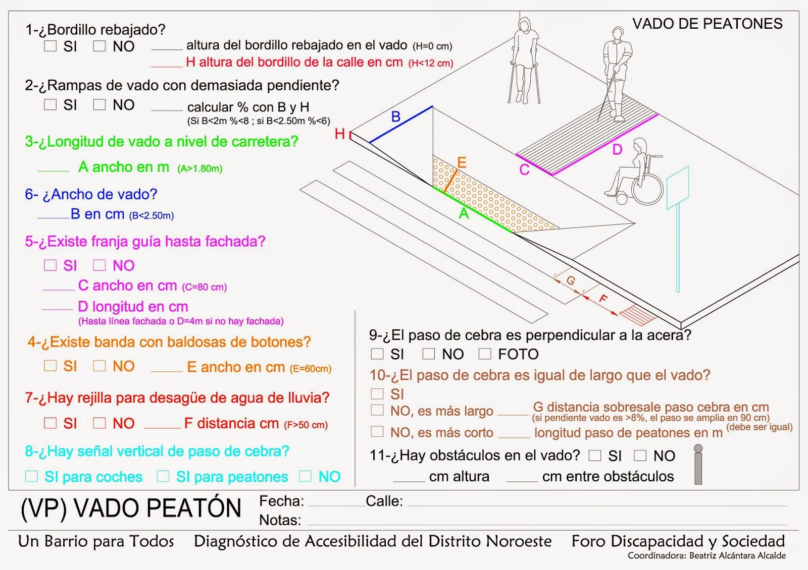 Representación gráfica de un vado de peatones junto con cuestionario de cumplimiento de normativa.
