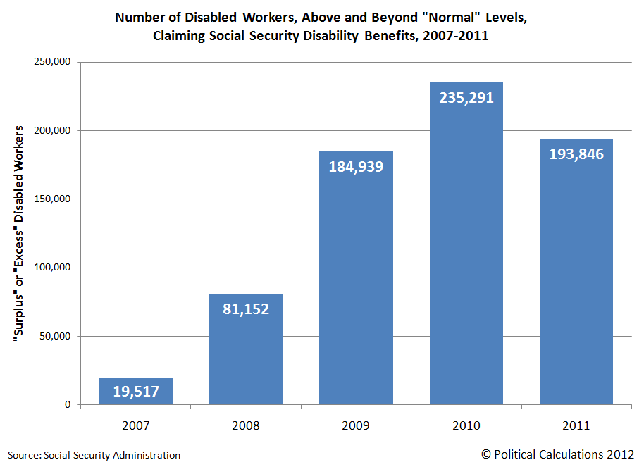 Number of Disabled Workers, Above and Beyond 