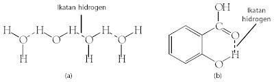 (a) Ikatan hidrogen dapat berupa ikatan antarmolekul (b) Ikatan hidrogen dalam molekul