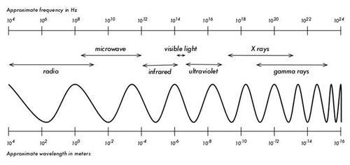 spectrum gelombang electromagnetik