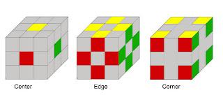 Bagian-bagian Rubik