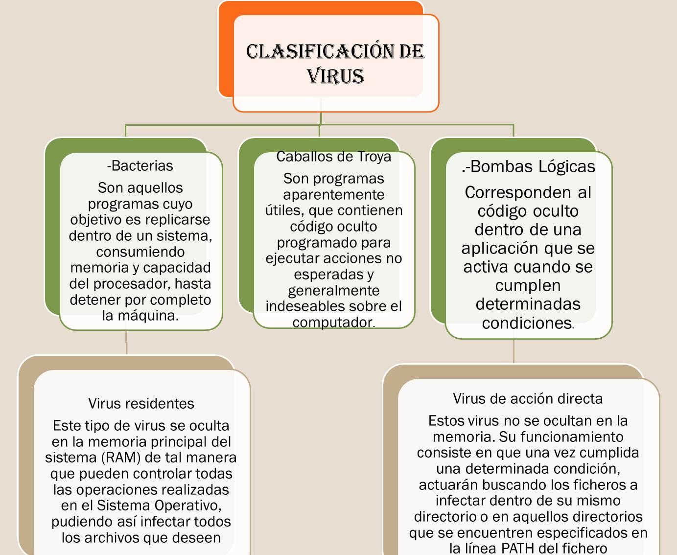 Seguridad informatica clasificaci n de virus for Como se cocinan los percebes