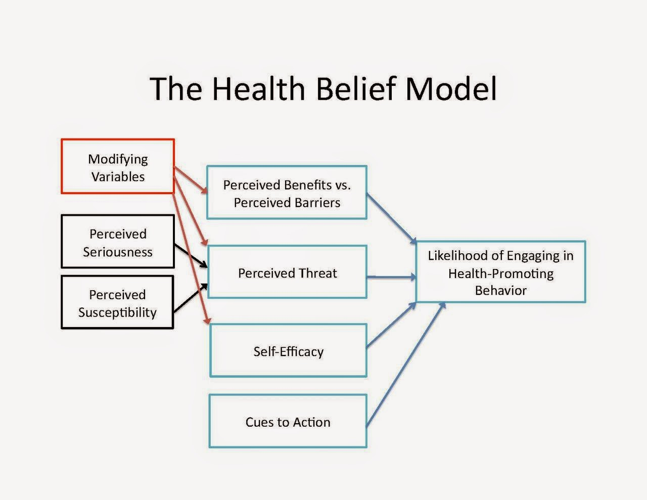 https://www.google.co.uk/search?q=health+belief+model&espv=2&biw=1920&bih=955&source=lnms&tbm=isch&sa=X&ei=jiwoVcT3K8HhaPzAgNgJ&ved=0CAYQ_AUoAQ#imgrc=922gqPb-k-kz0M%253A%3B1utuHLlvIQUhnM%3Bhttp%253A%252F%252Fupload.wikimedia.org%252Fwikipedia%252Fcommons%252Fthumb%252F7%252F7a%252FThe_Health_Belief_Model.pdf%252Fpage1-1280px-The_Health_Belief_Model.pdf.jpg%3Bhttp%253A%252F%252Fen.wikipedia.org%252Fwiki%252FHealth_belief_model%3B1280%3B989