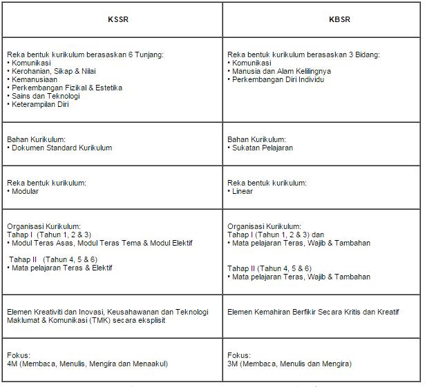 Perbezaan Antara KSSR Dengan KBSR