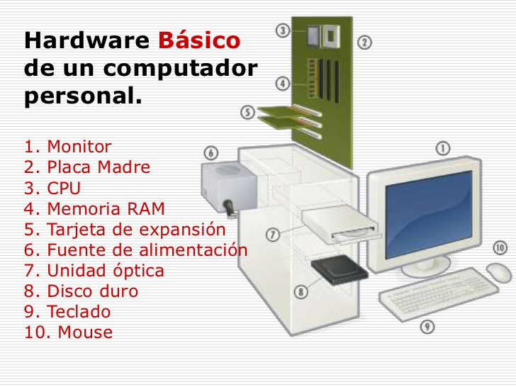 Danielggtecnolog a apuntes 1 bach tic i arquitectura for Arquitectura hardware