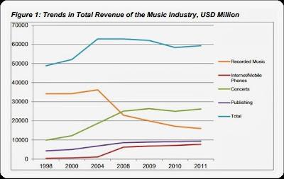 Hasil Penelitian LSE : Pembajakan Tidak Merugikan Industri Hiburan Tetapi Menguntungkan