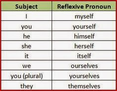 question and self reflexive pronouns There's a terminological question here — should all uses of pro-self in english  be called reflexive pronouns the general answer seems to.