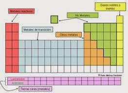 La tabla periodica composicin de la tabla periodica metales no metales gases nobles urtaz Image collections