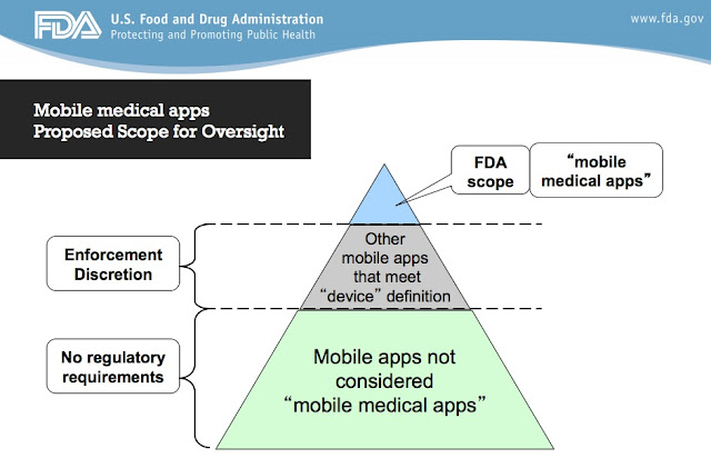 FDA Says It Will Not Regulate Low-Risk Mobile Health Apps as Medical Devices