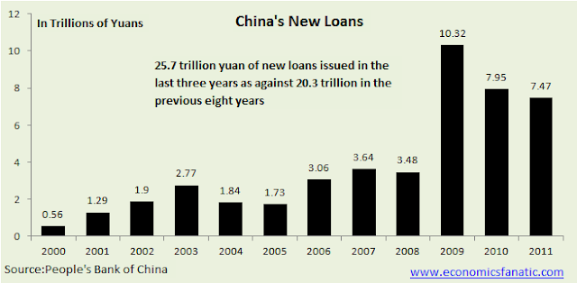 China's new loans and new loans growth