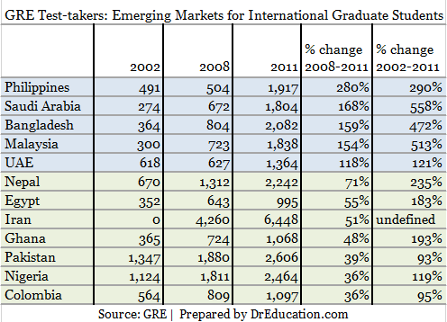 Which emerging markets for recruiting international graduate students? GRE data