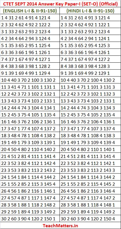 CTET SEPT 2014 Answer Key Paper-I Set-O official.photo