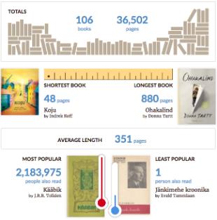 2016. lugemise kokkuvõte