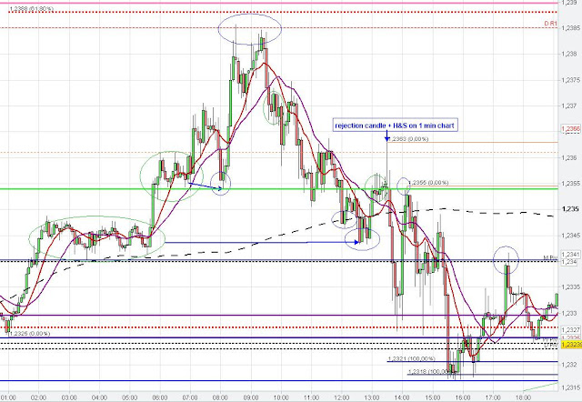 Consolidation Price zone   Pivot Points