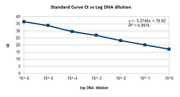 Standard Curve qPCR