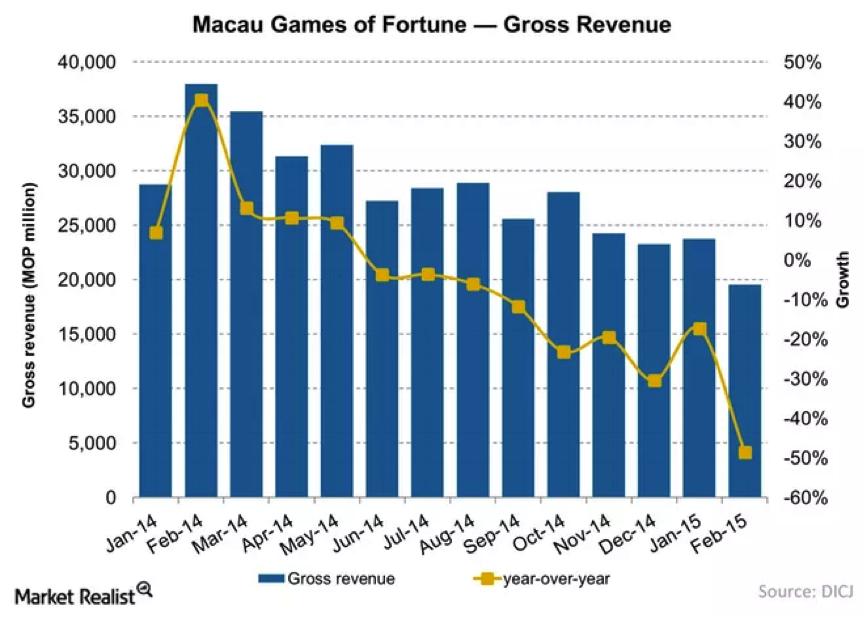 Australian gambling industry statistics allegheny casino salamanca seneca
