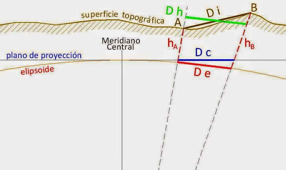 Café Geodésico: Tipos de distancias