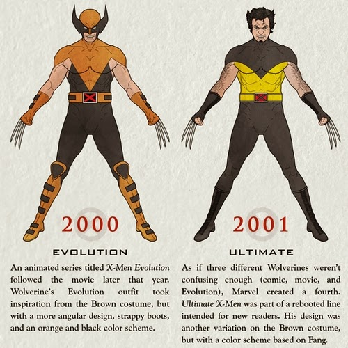 08-The-Wolverine-2000-2001-Infographics-Halloween-Costumes-www-designstack-co