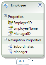 Self referencing association in entity framework database first example