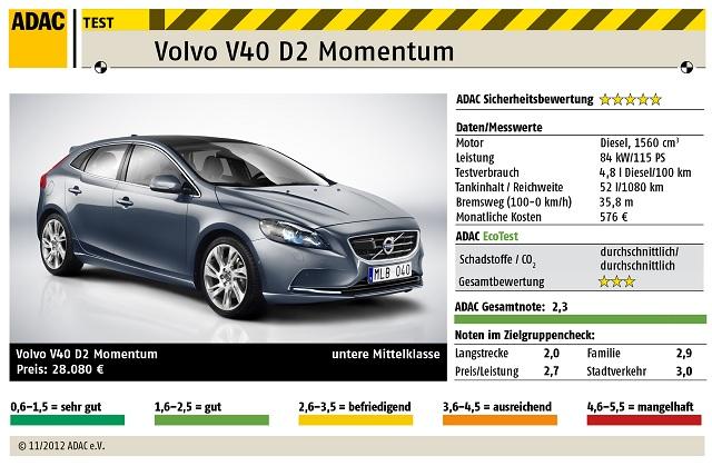 ADAC Autotest: Volvo V40 D2 Momentum