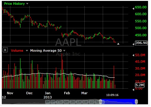 AAPL+Stock+chart.bmp