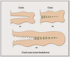 Cracking vs. Crazing