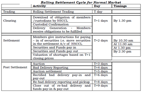 Settlement type for foreign currency option trading