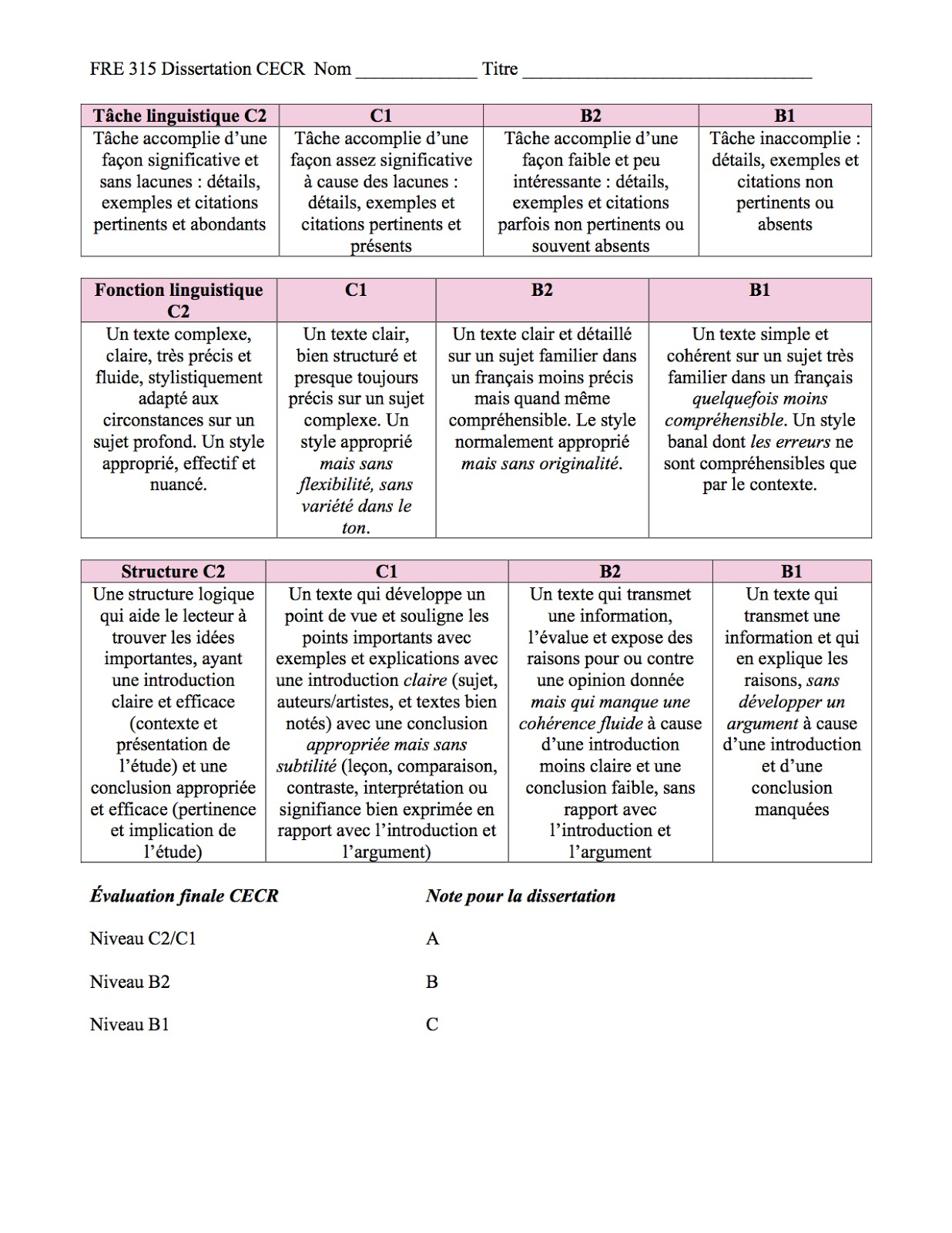 dissertation proposal assessment checklist There dissertation checklist are 23-3-2012 sas dissertation proposal self-assessment academic review checklist.
