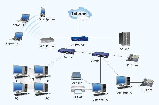 Cara membedakan kenis jaringan komputer