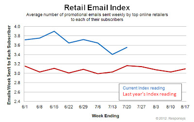 Click to view the July 21, 2012 Retail Email Index larger