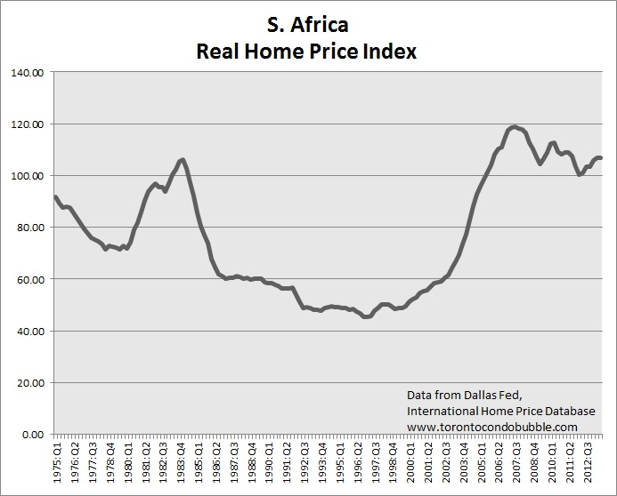 south africa housing bubble and home prices