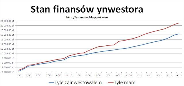 inwestycje kapitałowe
