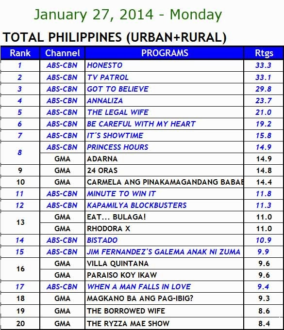 Kantar Media nationwide TV ratings (Jan 27)
