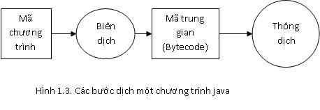 Biên dịch và thông dịch trong Java