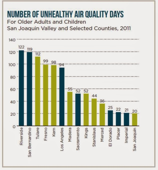 Valley Economy: Regional Differences in Valley Air Pollution Could ...