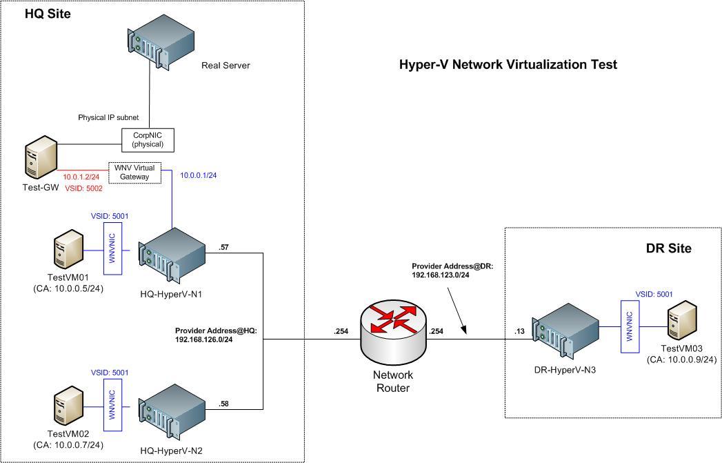 A networker 39 s log file hyper v network virtualization test for Hyper v architecture diagram