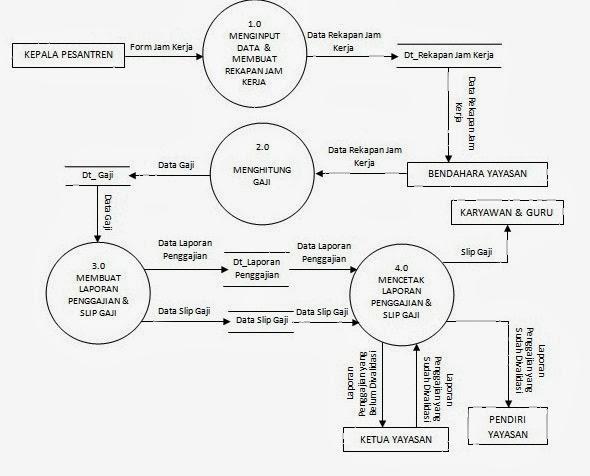 Vina blog rangkuman data flow diagram dfd contoh diagram rinci ccuart Choice Image