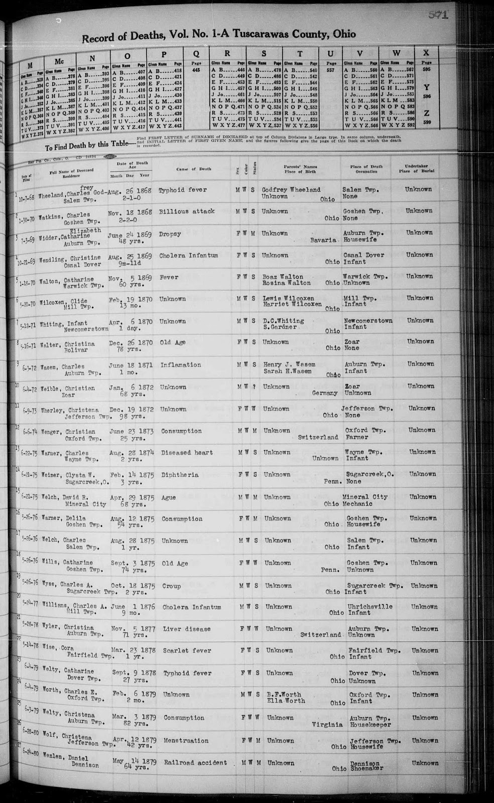 Tjl genes preserving our family history 8115 9115 ohio county death records 1840 2001 database with images familysearchhttpsfamilysearchark6190311f6jc stg accessed 22 august 2015 aiddatafo Images