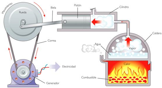 procesos en los que se transfiere energía como calor y como trabajo