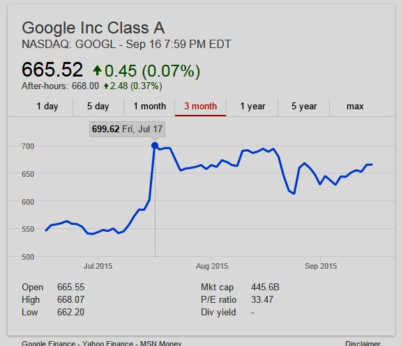 GOOGL (Class A) 3 month Stock Chart
