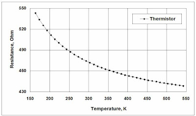 Thermistor resistance vs temperature curve.