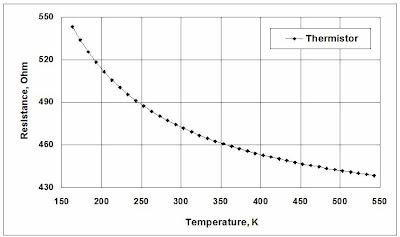 Thermistor resistance vs temperature curve.