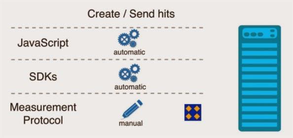 Hits nos protocolos de mensuração do Google Analytics
