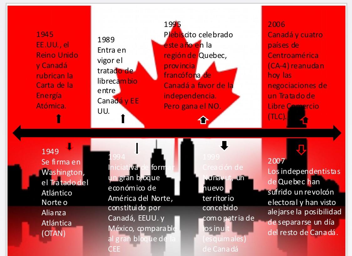 Organizmos internacional y regionales de Canada: enero 2016