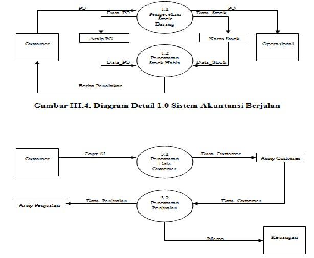 Iseng2 berhadiah juli 2011 diagram detail 30 sistem akuntansi berjalan ccuart Images