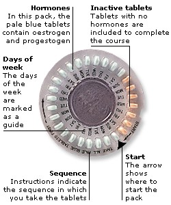 how to get birth control patch
